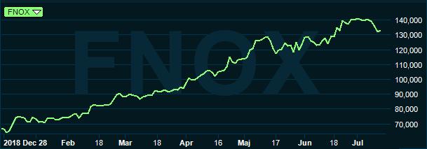 Gaming aktier - 20781