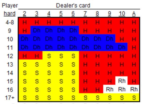 Blackjack tips strategier - 73528
